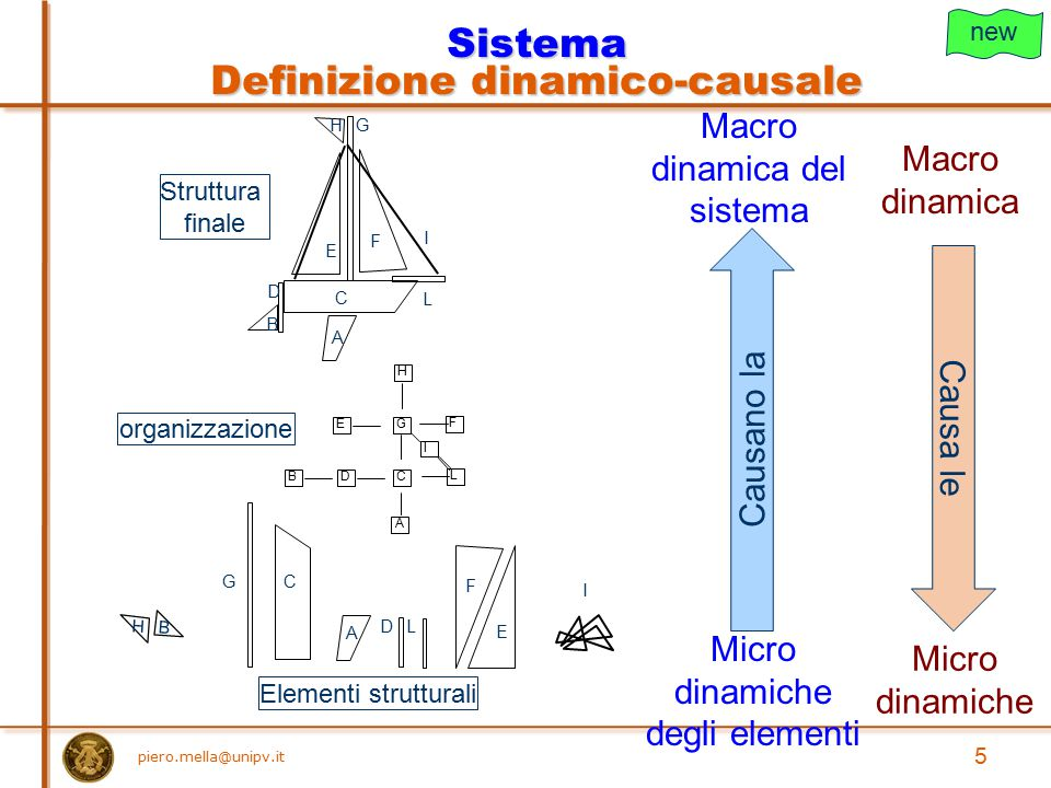 piero.mella@unipv.it 5 Struttura finale organizzazione Sistema Definizione dinamico-causale A B D E F C GH L I A D E F CG B H I L Elementi strutturali
