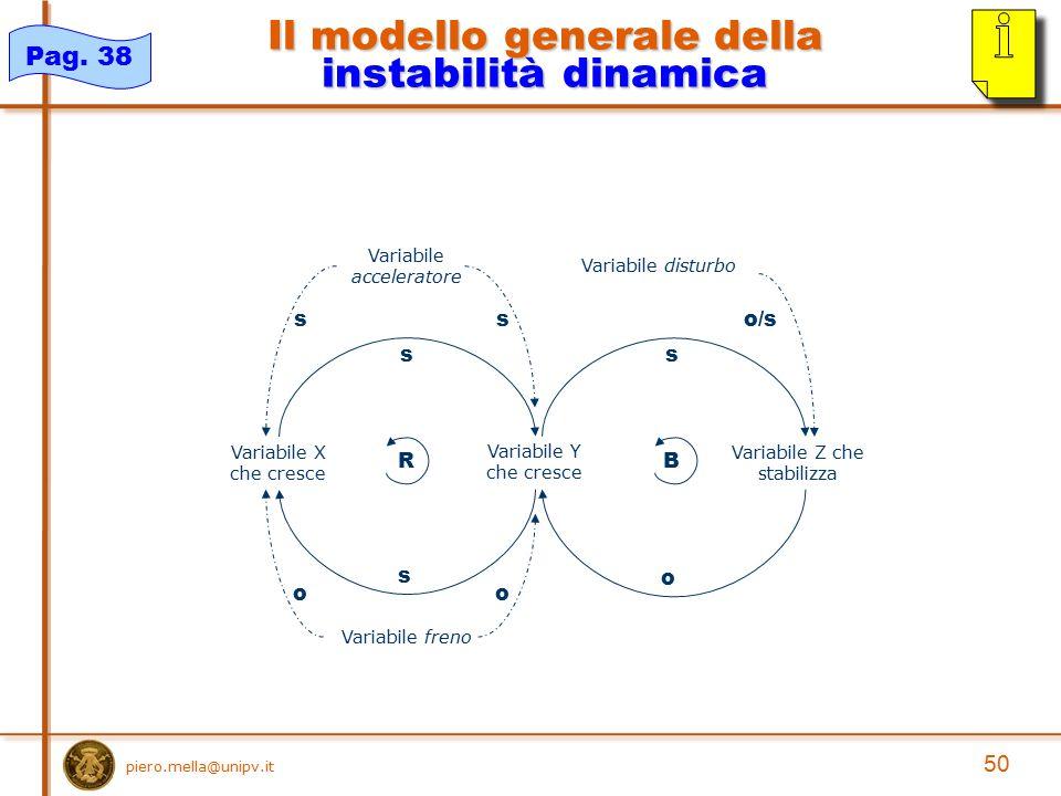 Il modello generale della instabilità dinamica B o Variabile Z che stabilizza s R s Variabile X che cresce Variabile Y che cresce s Variabile freno oo