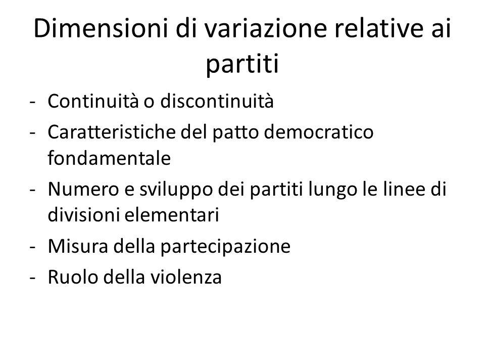 Dimensioni di variazione relative ai partiti -Continuità o discontinuità -Caratteristiche del patto democratico fondamentale -Numero e sviluppo dei partiti lungo le linee di divisioni elementari -Misura della partecipazione -Ruolo della violenza
