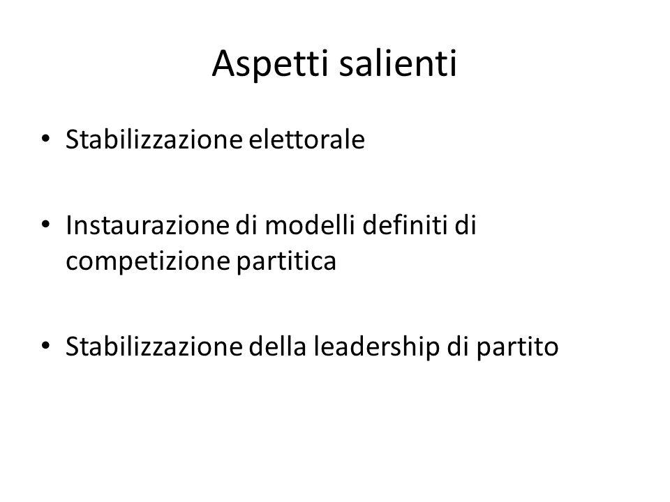 Aspetti salienti Stabilizzazione elettorale Instaurazione di modelli definiti di competizione partitica Stabilizzazione della leadership di partito
