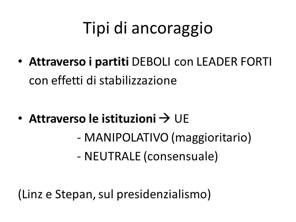 Tipi di ancoraggio Attraverso i partiti DEBOLI con LEADER FORTI con effetti di stabilizzazione Attraverso le istituzioni  UE - MANIPOLATIVO (maggioritario) - NEUTRALE (consensuale) (Linz e Stepan, sul presidenzialismo)