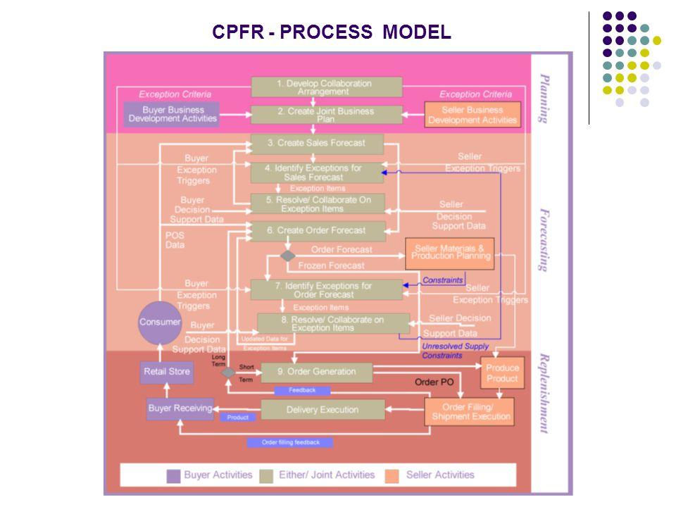 CPFR - PROCESS MODEL