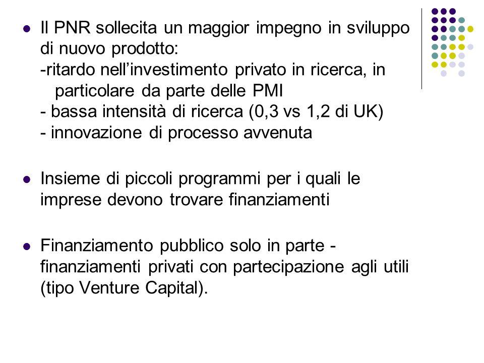 Il PNR sollecita un maggior impegno in sviluppo di nuovo prodotto: -ritardo nell'investimento privato in ricerca, in particolare da parte delle PMI -