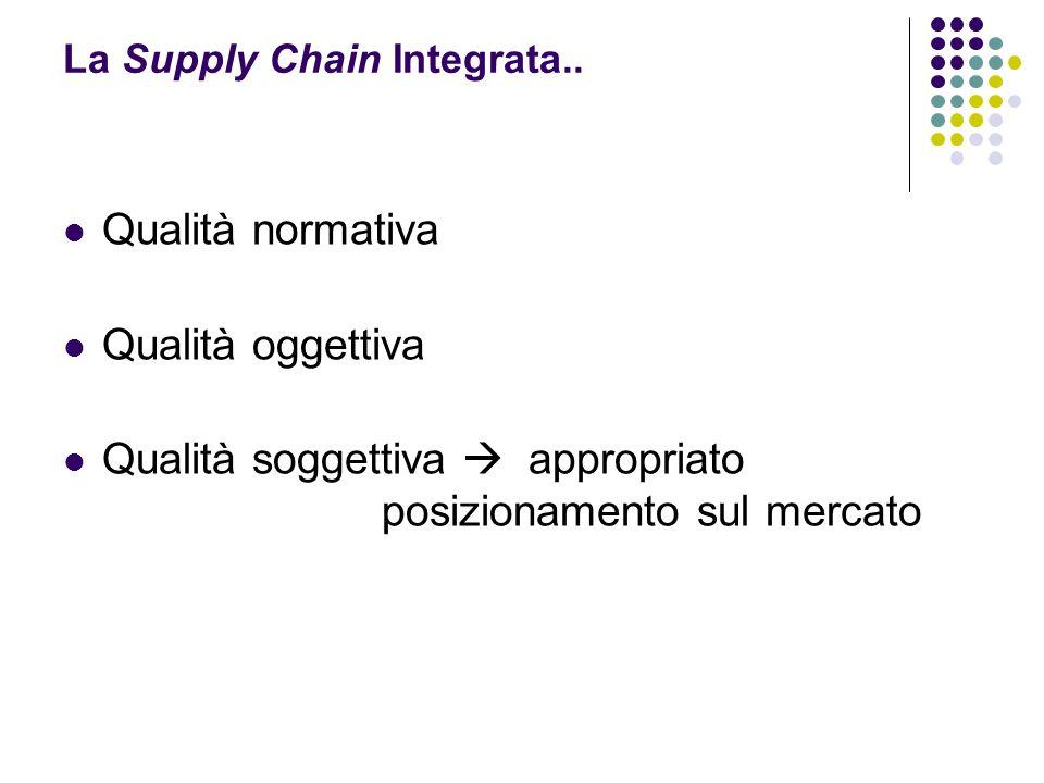 Qualità normativa Qualità oggettiva Qualità soggettiva  appropriato posizionamento sul mercato La Supply Chain Integrata..