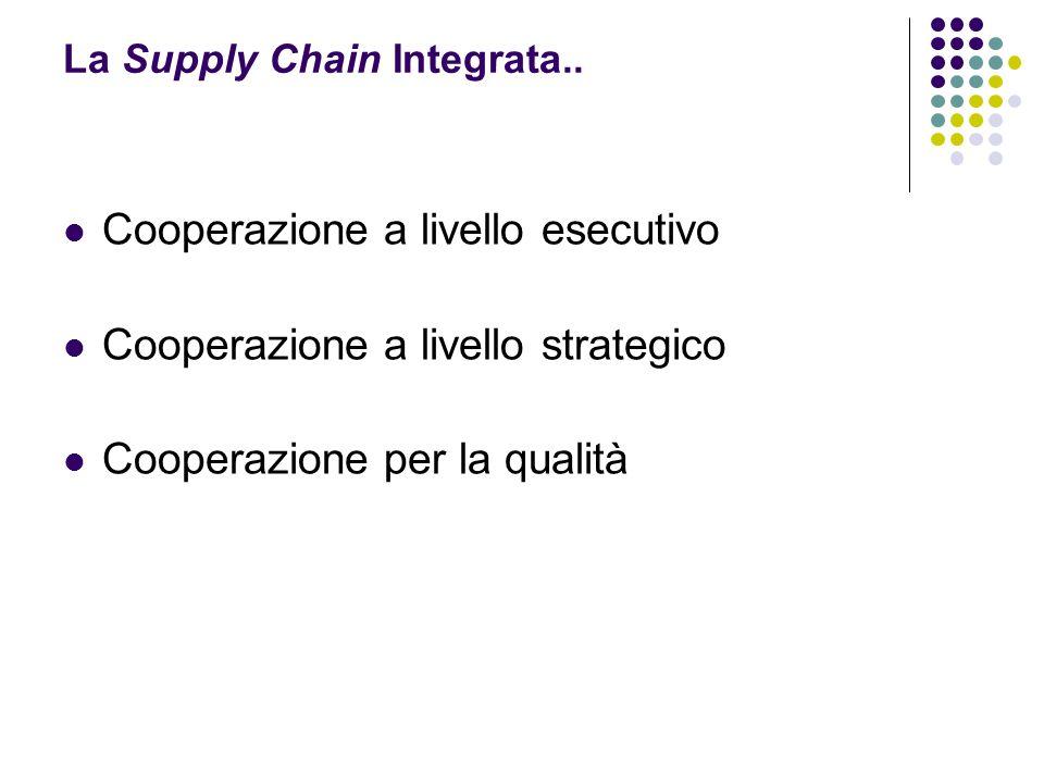 Cooperazione a livello esecutivo Cooperazione a livello strategico Cooperazione per la qualità La Supply Chain Integrata..