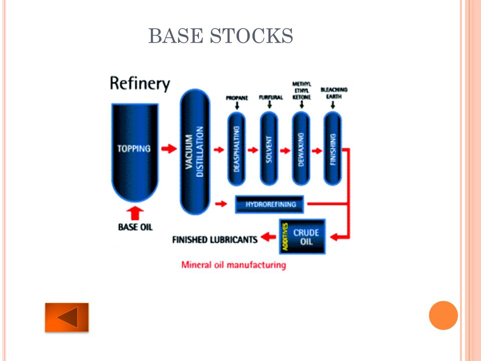 BASE STOCKS