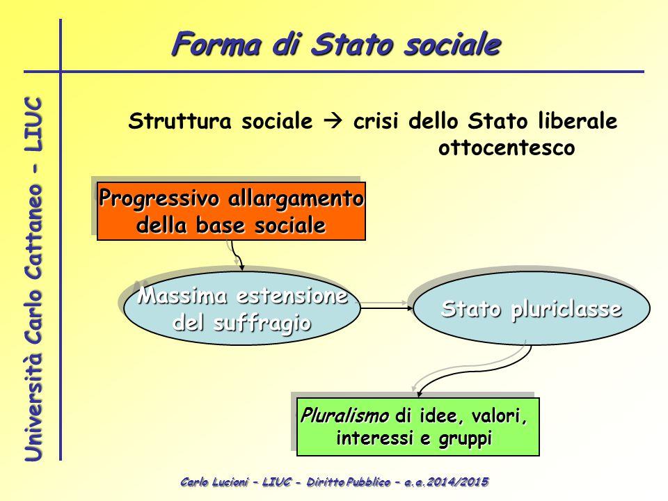 Carlo Lucioni – LIUC - Diritto Pubblico – a.a.2014/2015 Università Carlo Cattaneo - LIUC Struttura sociale  crisi dello Stato liberale ottocentesco P