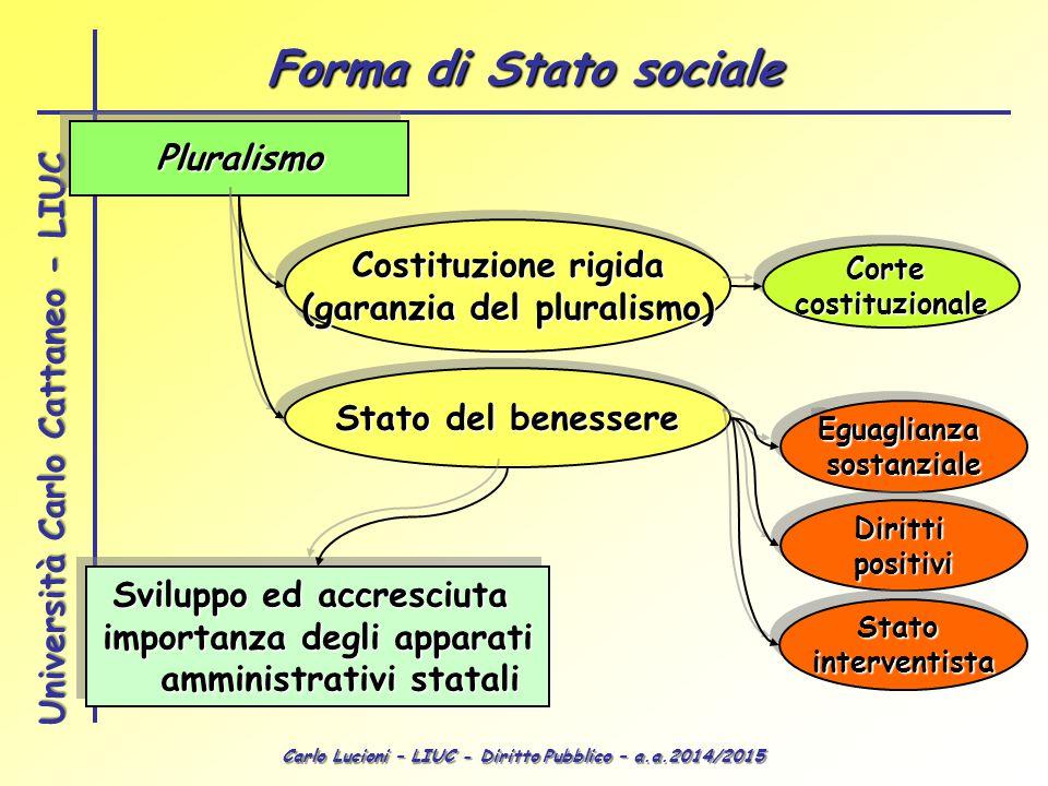 Carlo Lucioni – LIUC - Diritto Pubblico – a.a.2014/2015 Università Carlo Cattaneo - LIUC PluralismoPluralismo Costituzione rigida (garanzia del plural