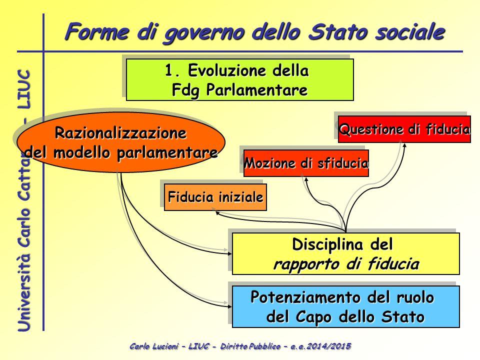 Carlo Lucioni – LIUC - Diritto Pubblico – a.a.2014/2015 Università Carlo Cattaneo - LIUC 1.Evoluzione della Fdg Parlamentare 1.Evoluzione della Fdg Pa