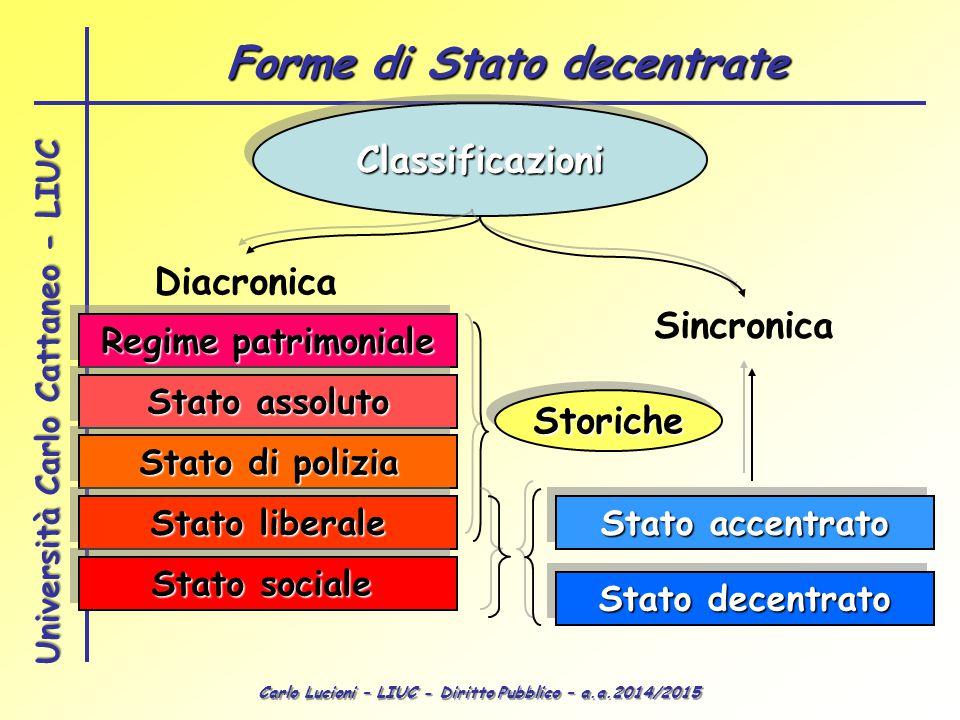 Carlo Lucioni – LIUC - Diritto Pubblico – a.a.2014/2015 Università Carlo Cattaneo - LIUC ClassificazioniClassificazioni Regime patrimoniale Stato asso
