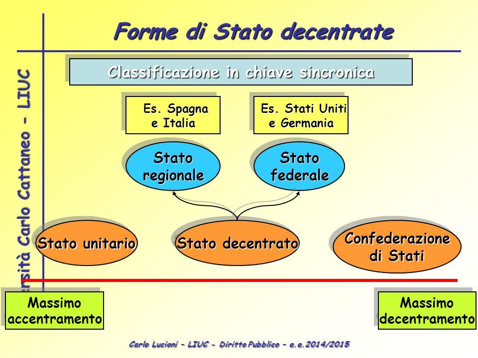 Carlo Lucioni – LIUC - Diritto Pubblico – a.a.2014/2015 Università Carlo Cattaneo - LIUC Classificazione in chiave sincronica Stato unitario Stato dec