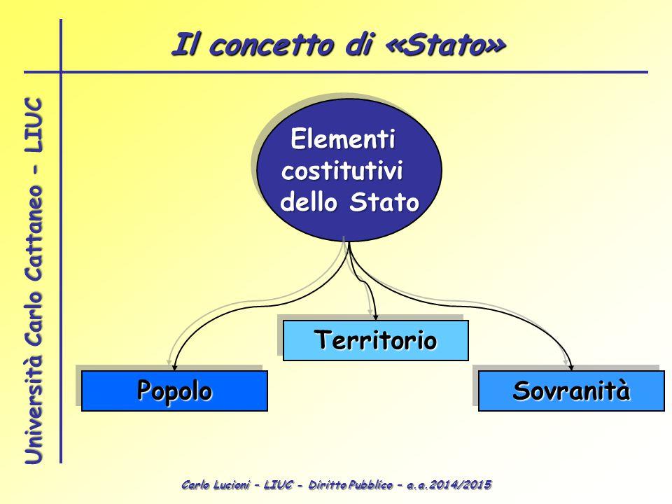 Carlo Lucioni – LIUC - Diritto Pubblico – a.a.2014/2015 Università Carlo Cattaneo - LIUC Il concetto di «Stato» Elementicostitutivi dello Stato Elemen