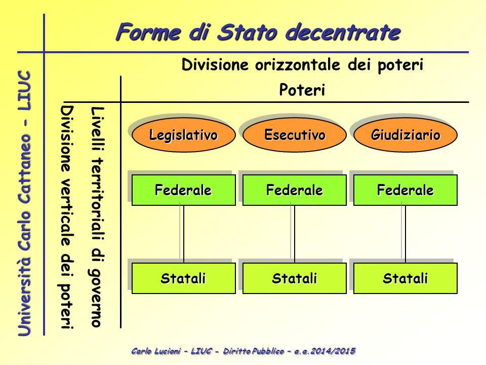 Carlo Lucioni – LIUC - Diritto Pubblico – a.a.2014/2015 Università Carlo Cattaneo - LIUC Divisione orizzontale dei poteri Divisione verticale dei pote