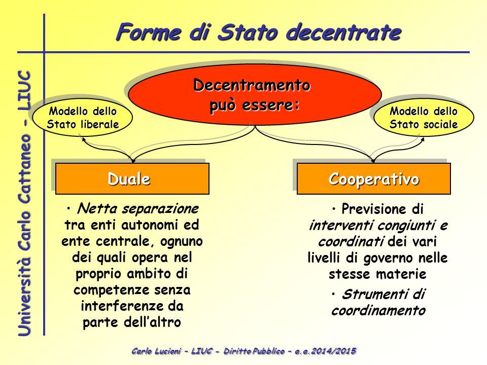 Carlo Lucioni – LIUC - Diritto Pubblico – a.a.2014/2015 Università Carlo Cattaneo - LIUC Decentramento può essere: Decentramento DualeDualeCooperativo