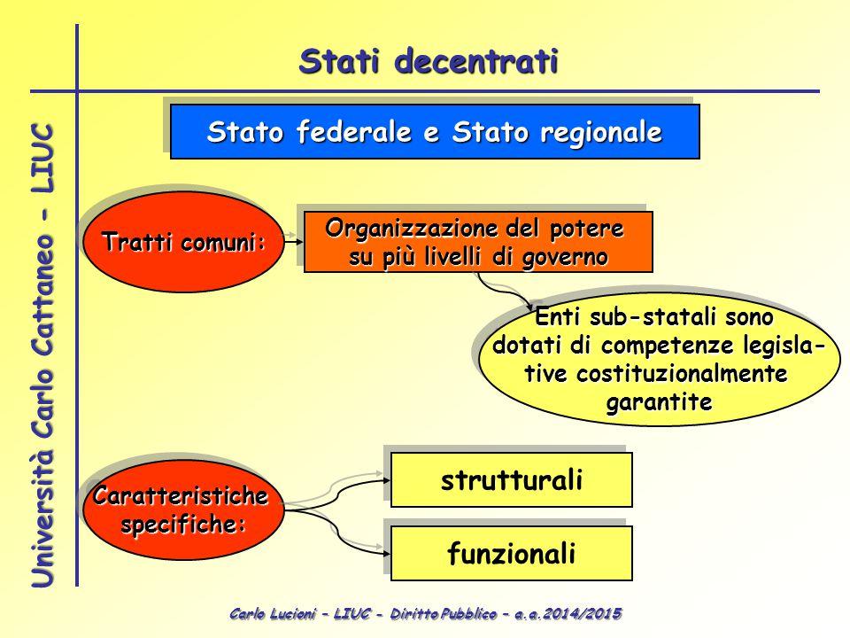 Carlo Lucioni – LIUC - Diritto Pubblico – a.a.2014/2015 Università Carlo Cattaneo - LIUC Stato federale e Stato regionale Tratti comuni: Organizzazion
