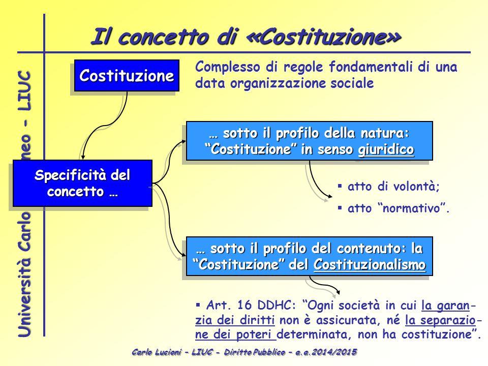 Carlo Lucioni – LIUC - Diritto Pubblico – a.a.2014/2015 Università Carlo Cattaneo - LIUC Il concetto di «Costituzione» CostituzioneCostituzione Specif