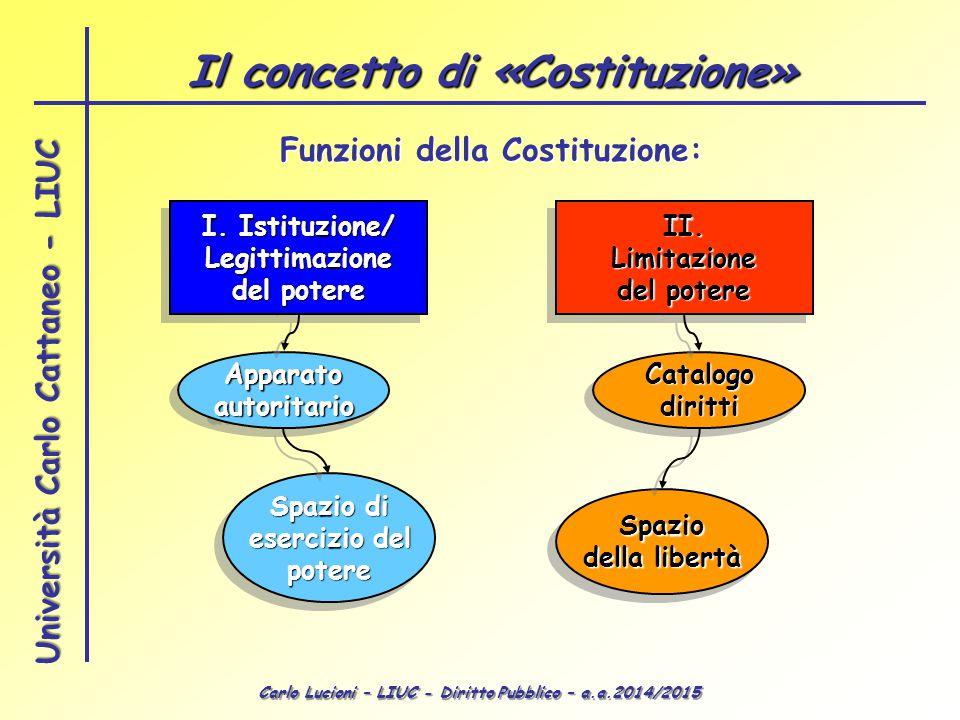 Carlo Lucioni – LIUC - Diritto Pubblico – a.a.2014/2015 Università Carlo Cattaneo - LIUC Il concetto di «Costituzione» II.Limitazione del potere II.Li