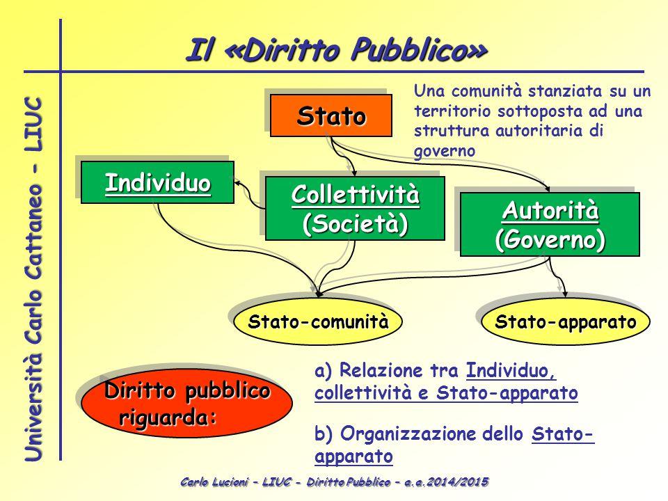 Carlo Lucioni – LIUC - Diritto Pubblico – a.a.2014/2015 Università Carlo Cattaneo - LIUC Il «Diritto Pubblico» StatoStato Una comunità stanziata su un