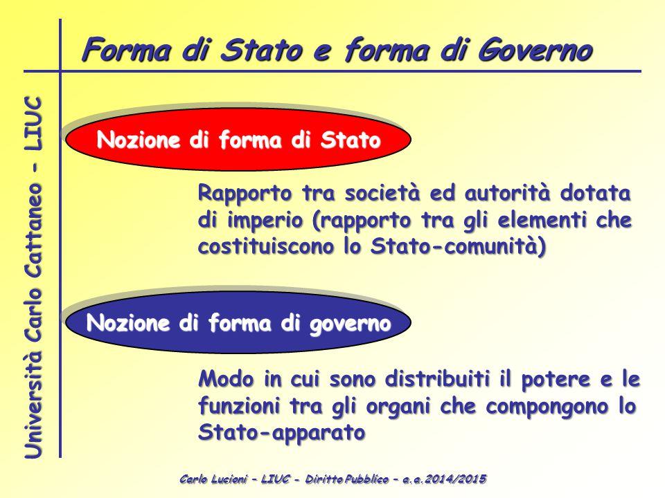 Carlo Lucioni – LIUC - Diritto Pubblico – a.a.2014/2015 Università Carlo Cattaneo - LIUC Nozione di forma di Stato Nozione di forma di governo Rapport