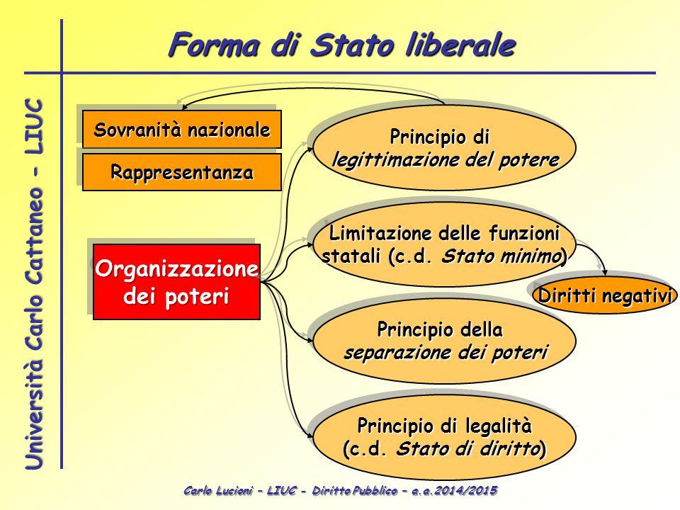 Carlo Lucioni – LIUC - Diritto Pubblico – a.a.2014/2015 Università Carlo Cattaneo - LIUC Organizzazione dei poteri Organizzazione Principio di legitti