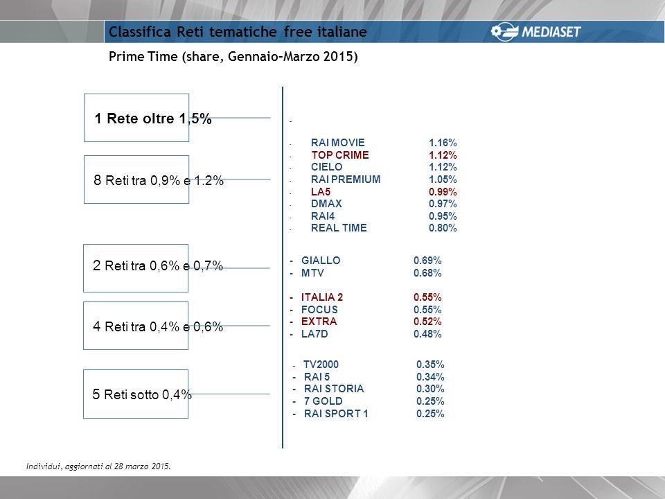 Prime Time (share, Gennaio–Marzo 2015) Classifica Reti tematiche free italiane - IRIS 1.70 % - RAI MOVIE 1.16% - TOP CRIME 1.12% - CIELO 1.12% - RAI PREMIUM 1.05% - LA5 0.99% - DMAX0.97% - RAI4 0.95% - REAL TIME 0.80% - GIALLO 0.69% - MTV 0.68% - ITALIA 20.55% - FOCUS 0.55% - EXTRA0.52% - LA7D 0.48% - TV2000 0.35% - RAI 5 0.34% - RAI STORIA 0.30% - 7 GOLD 0.25% - RAI SPORT 1 0.25% Individui, aggiornati al 28 marzo 2015.