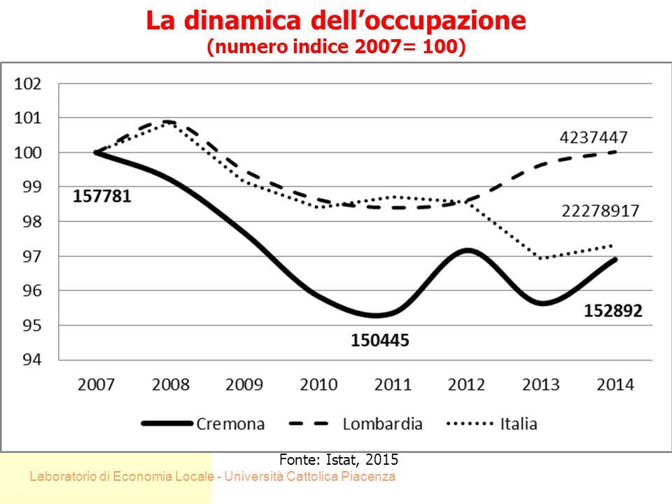 Laboratorio di Economia Locale - Università Cattolica Piacenza5 La dinamica delle imprese (numero indice 2009= 100) Fonte: Movimprese 2015, Unioncamere