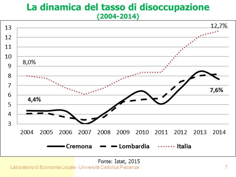 Laboratorio di Economia Locale - Università Cattolica Piacenza8 La dinamica delle esportazioni (numero indice 2008= 100) Fonte: Coeweb, 2015
