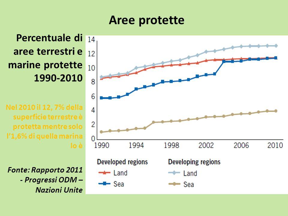 Aree protette Percentuale di aree terrestri e marine protette 1990-2010 Nel 2010 il 12, 7% della superficie terrestre è protetta mentre solo l'1,6% di