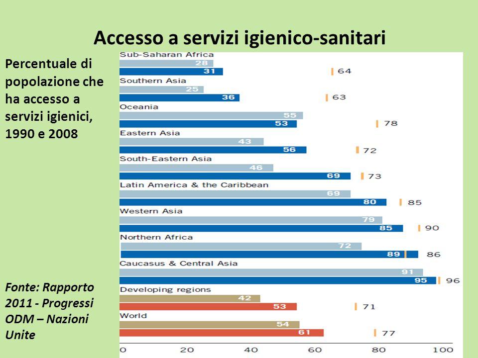 Accesso a servizi igienico-sanitari Percentuale di popolazione che ha accesso a servizi igienici, 1990 e 2008 Fonte: Rapporto 2011 - Progressi ODM – N