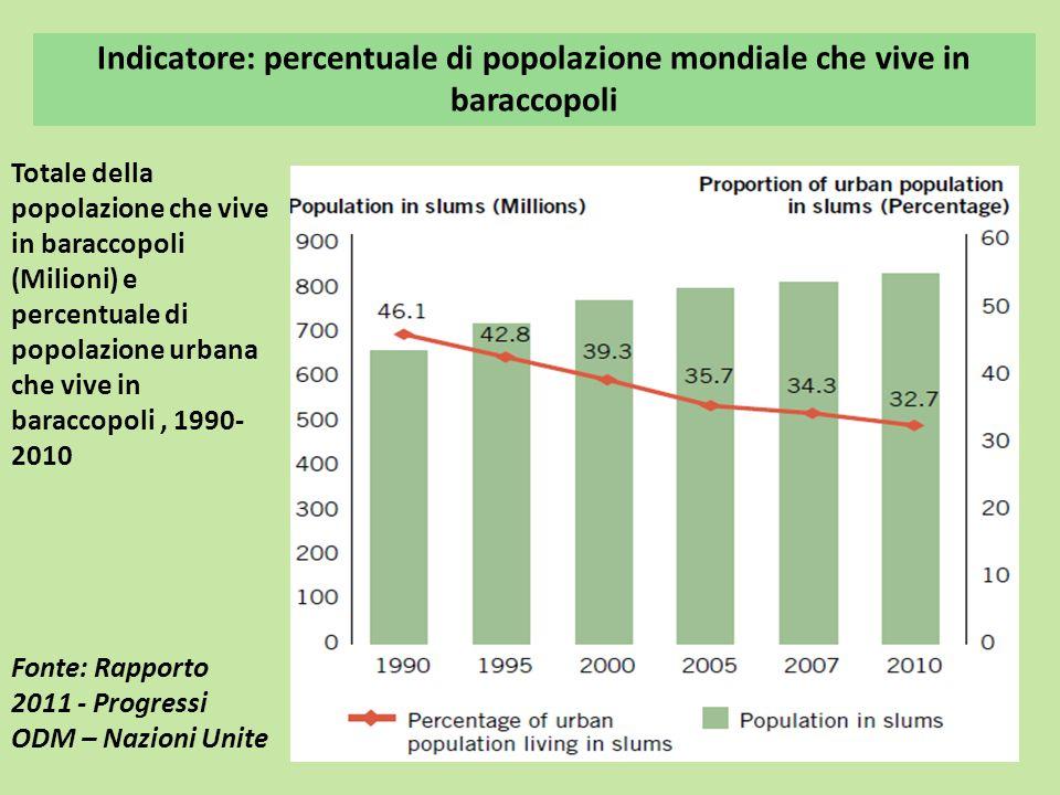 Indicatore: percentuale di popolazione mondiale che vive in baraccopoli Totale della popolazione che vive in baraccopoli (Milioni) e percentuale di po