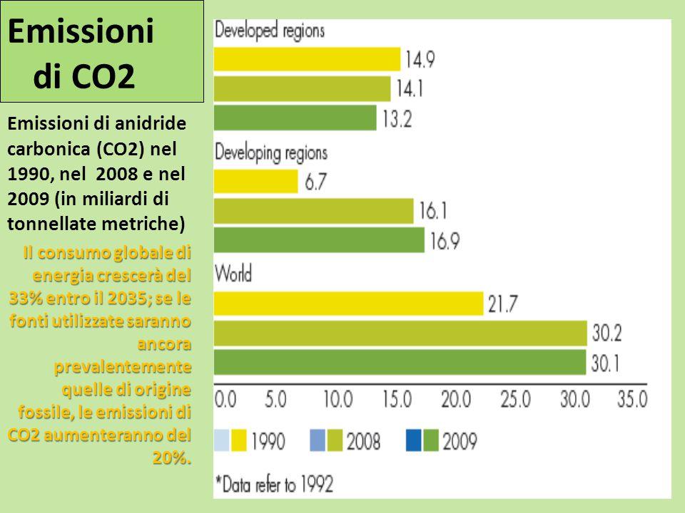 Emissioni di anidride carbonica (CO2) nel 1990, nel 2008 e nel 2009 (in miliardi di tonnellate metriche) Il consumo globale di energia crescerà del 33