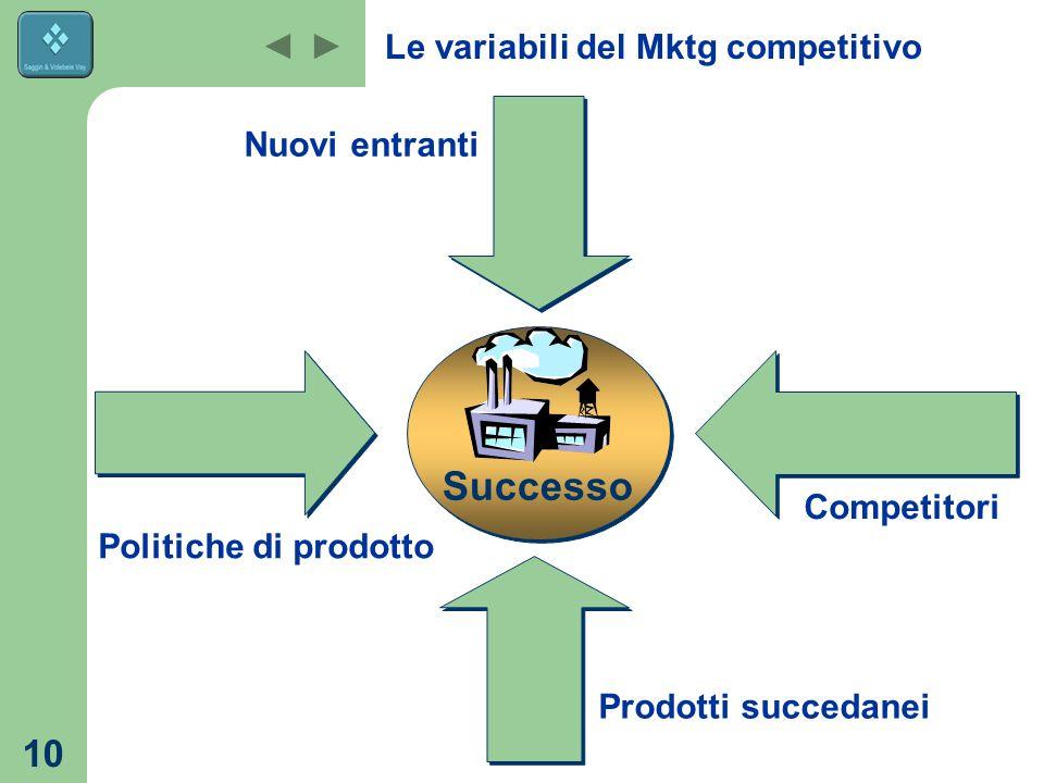 10 Le variabili del Mktg competitivo Nuovi entranti Competitori Prodotti succedanei Politiche di prodotto Successo