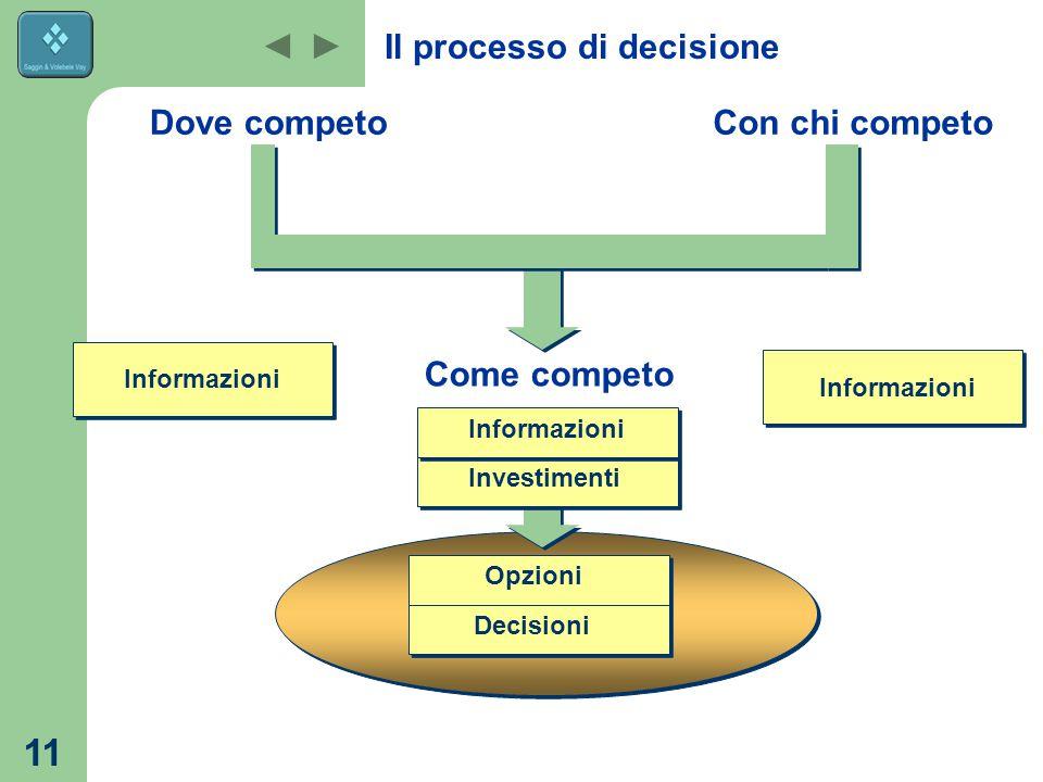 11 Il processo di decisione Dove competo Come competo Con chi competo Informazioni Opzioni Investimenti Informazioni Decisioni