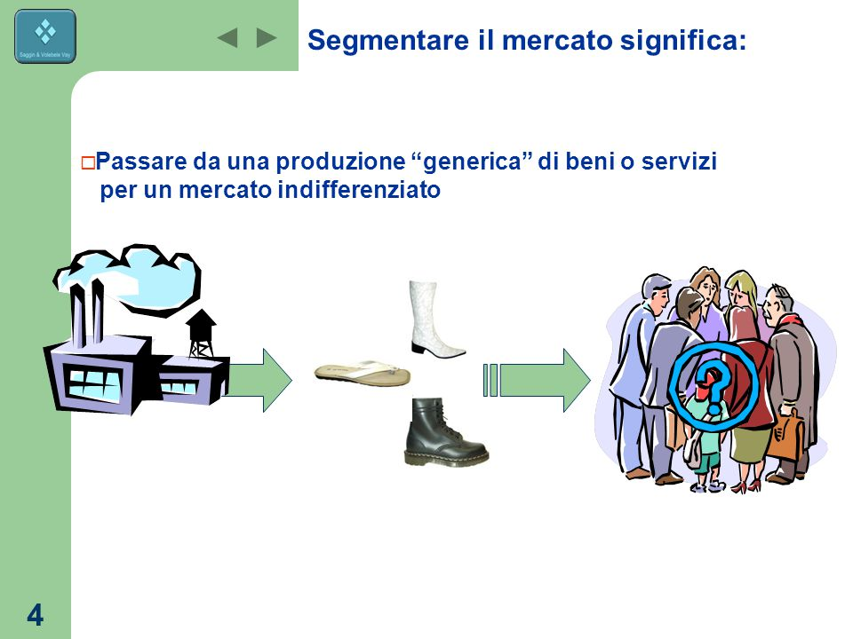 4 Segmentare il mercato significa:  Passare da una produzione generica di beni o servizi per un mercato indifferenziato