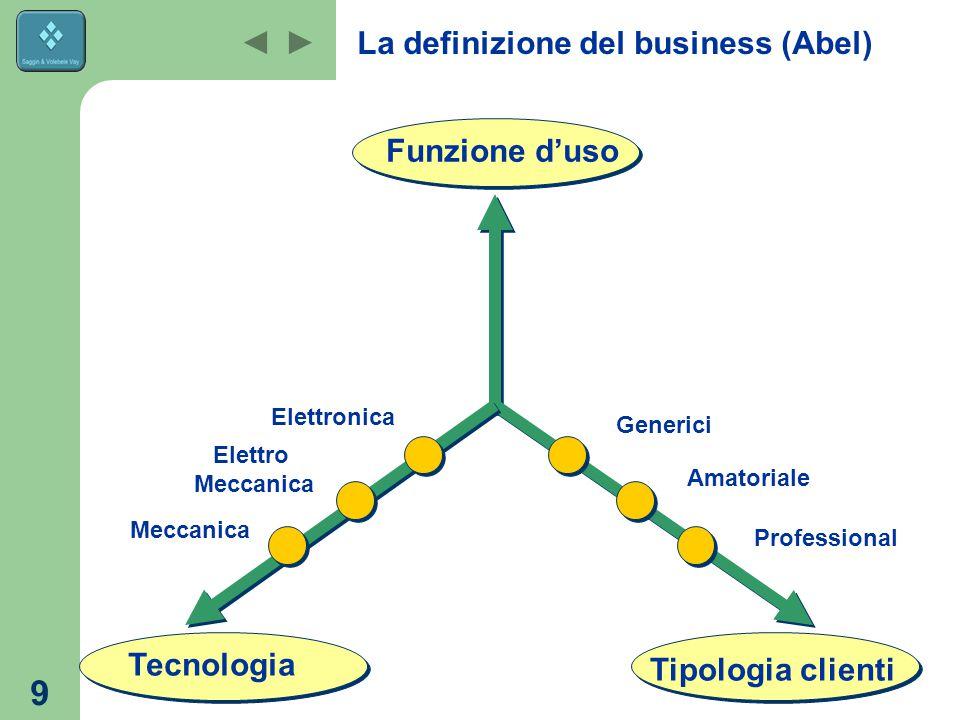 9 La definizione del business (Abel) Tipologia clienti Funzione d'uso Tecnologia Meccanica Elettronica Elettro Meccanica Professional Amatoriale Generici