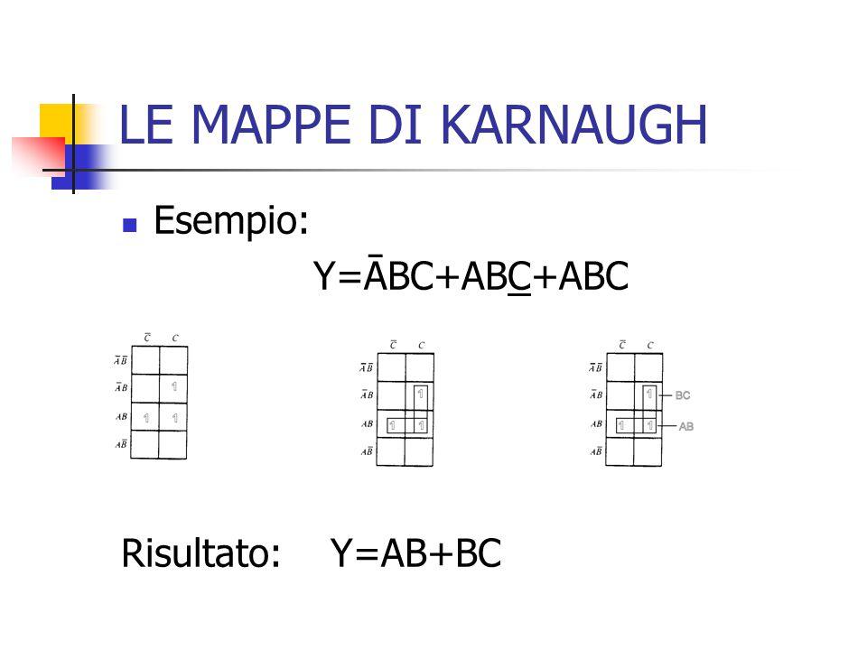 LE MAPPE DI KARNAUGH Esempio: Y=ĀBC+ABC+ABC Risultato: Y=AB+BC