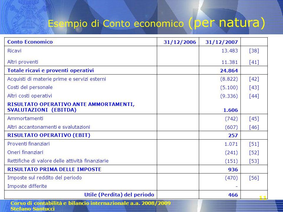 Corso di contabilità e bilancio internazionale a.a. 2008/2009 Stefano Santucci 11 Conto Economico31/12/200631/12/2007 Ricavi13.483[38] Altri proventi1