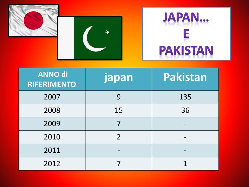 ANNO di RIFERIMENTO japanPakistan 20079135 20081536 20097- 20102- 2011-- 201271