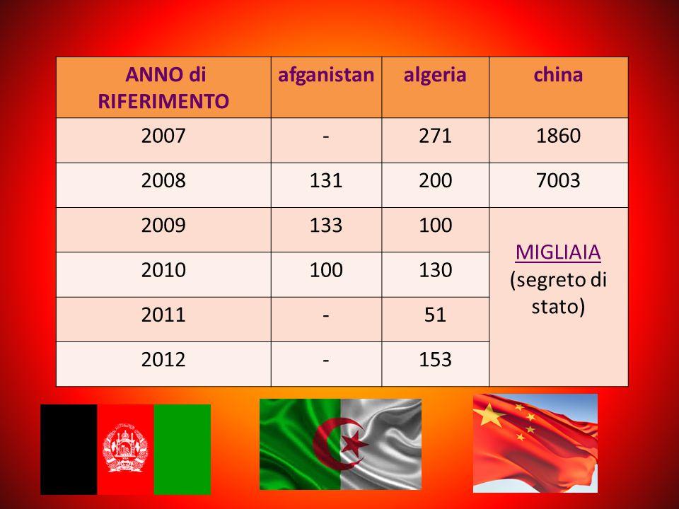 ANNO di RIFERIMENTO afganistanalgeriachina 2007-2711860 20081312007003 2009133100 MIGLIAIA (segreto di stato) 2010100130 2011-51 2012-153