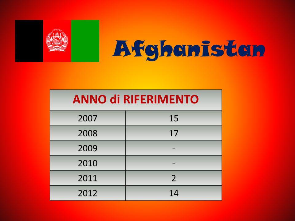 Afghanistan ANNO di RIFERIMENTO 200715 200817 2009- 2010- 20112 201214