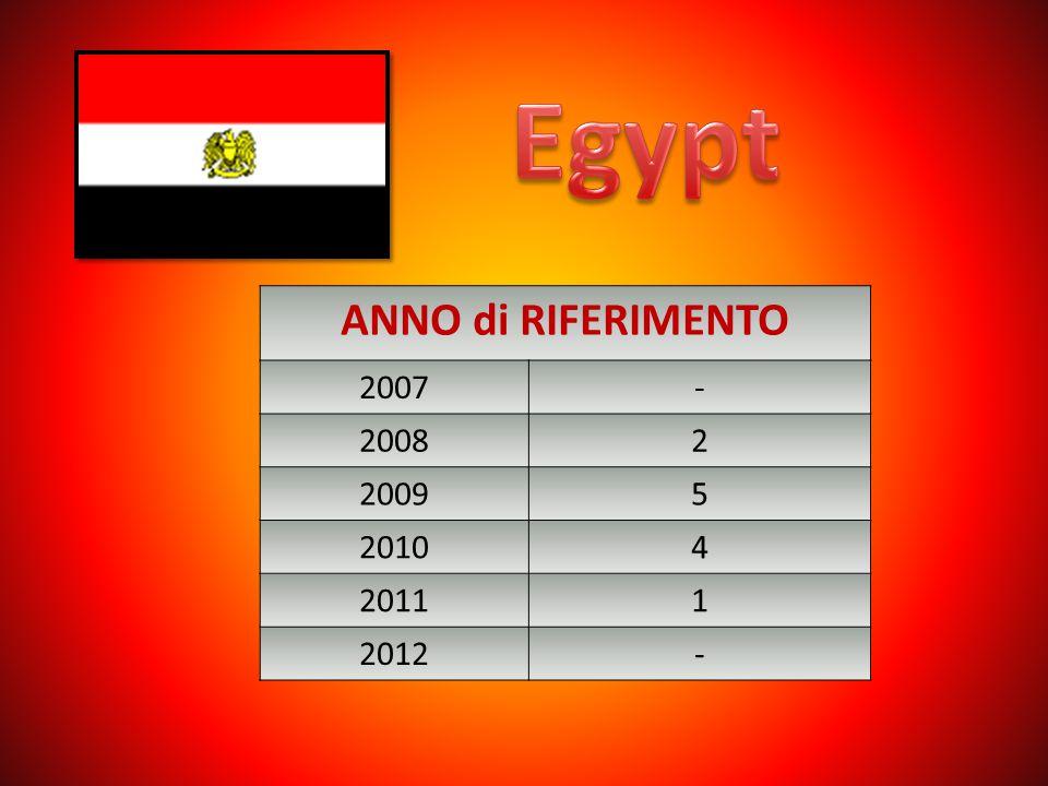 ANNO di RIFERIMENTO 2007- 20082 20095 20104 20111 2012-