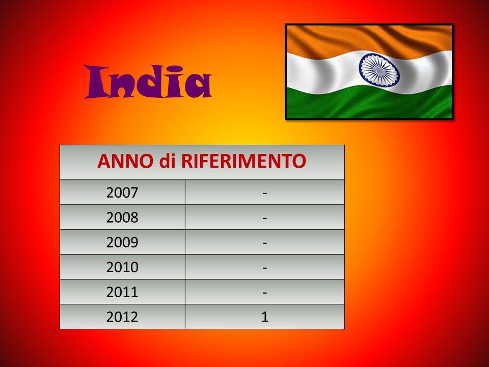 India ANNO di RIFERIMENTO 2007- 2008- 2009- 2010- 2011- 20121