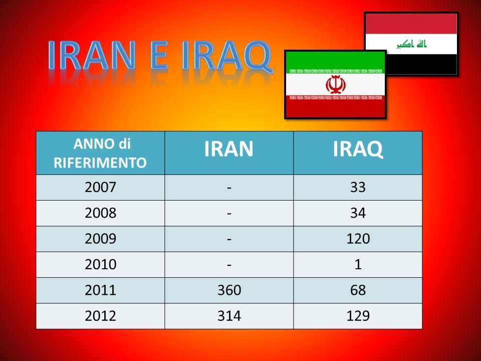 ANNO di RIFERIMENTO IRANIRAQ 2007-33 2008-34 2009-120 2010-1 201136068 2012314129