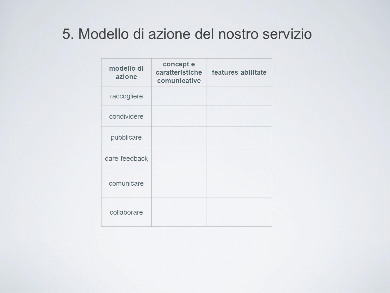 5. Modello di azione del nostro servizio modello di azione concept e caratteristiche comunicative features abilitate raccogliere condividere pubblicar