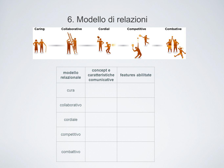 6. Modello di relazioni modello relazionale concept e caratteristiche comunicative features abilitate cura collaborativo cordiale competitivo combatti