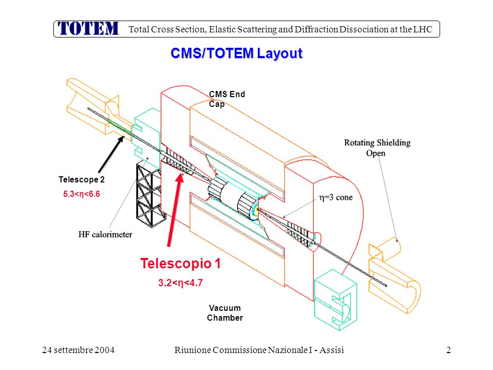 Total Cross Section, Elastic Scattering and Diffraction Dissociation at the LHC 24 settembre 2004Riunione Commissione Nazionale I - Assisi2 CMS/TOTEM Layout Telescope 2 5.3<η<6.6 Telescopio 1 3.2<η<4.7 Vacuum Chamber CMS End Cap