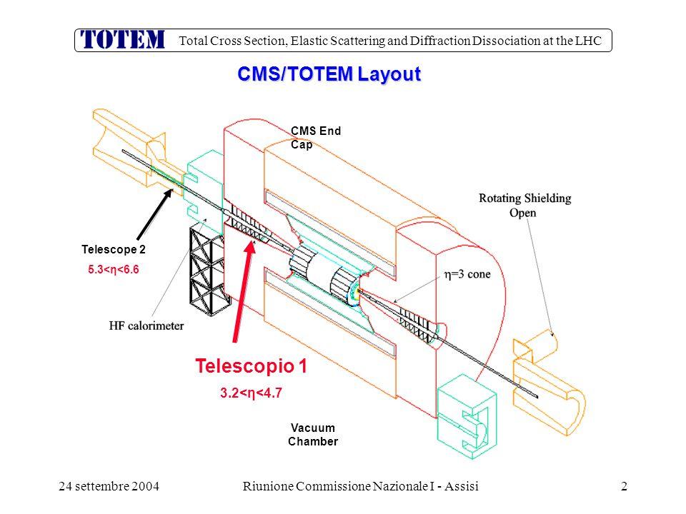 Total Cross Section, Elastic Scattering and Diffraction Dissociation at the LHC 24 settembre 2004Riunione Commissione Nazionale I - Assisi43 FED builder :costi  La configurazione minima prevede: 3 Pcs high performance (con bus PCI 64 bit) 6,0Ke Switch di rete myrinet + 5 schede myrinet 8,5Ke Simulatore di FED (composto da 2 GIII) 1,5Ke 2 FRL 4,5Ke sistema TTC 10,0Ke Crate PCI-extender 7,0Ke Crate VME 6U/9U + PCIVME adapter 9,0Ke Monitor 1,0Ke Rack, fibre, cavi S-Link 2,0Ke  Totale 49,5Ke  Il materiale (blu) viene recuperato da Harp = 37,5Ke La comm I ha finanziato il FED builder per 25Ke (tutto tranne il TTC che puo' essere aggiunto in seguito)