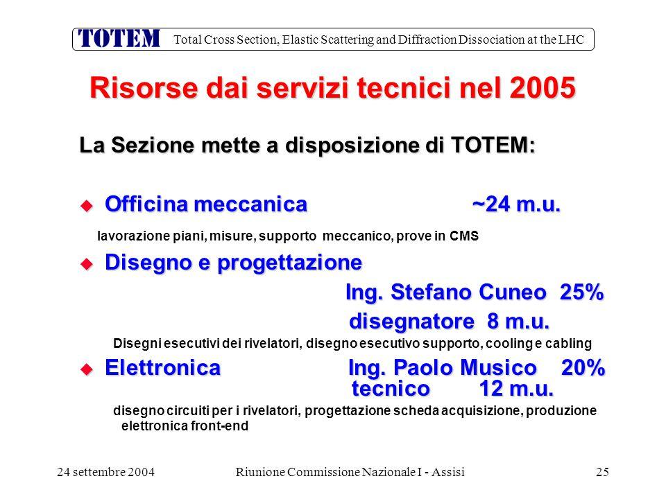 Total Cross Section, Elastic Scattering and Diffraction Dissociation at the LHC 24 settembre 2004Riunione Commissione Nazionale I - Assisi25 Risorse dai servizi tecnici nel 2005 La Sezione mette a disposizione di TOTEM:  Officina meccanica ~24 m.u.