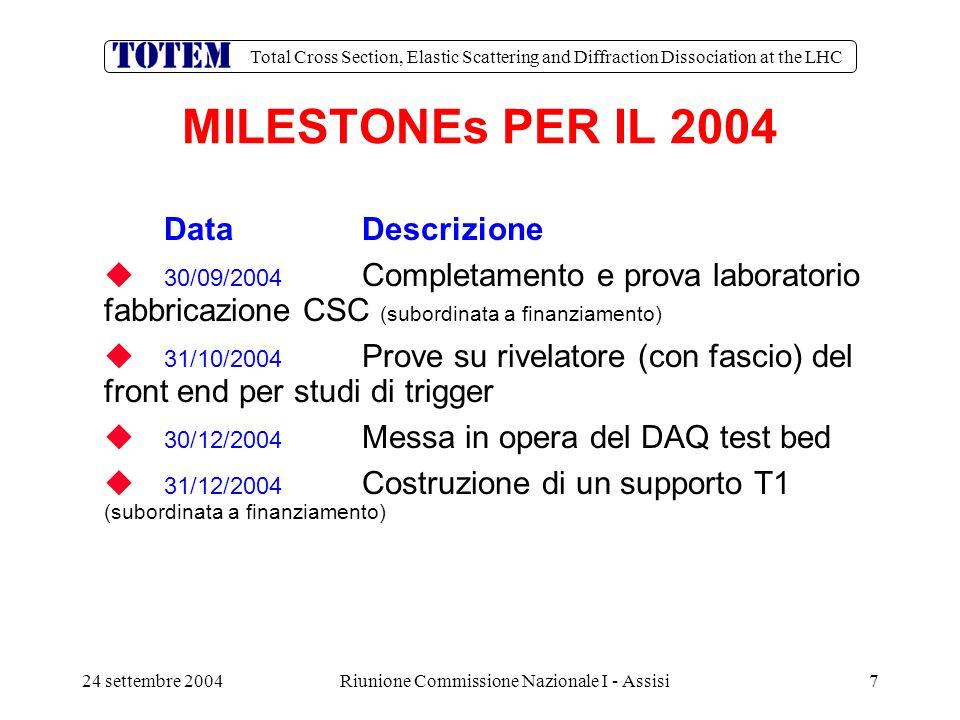 Total Cross Section, Elastic Scattering and Diffraction Dissociation at the LHC 24 settembre 2004Riunione Commissione Nazionale I - Assisi28  Composizione: il gruppo e' cresciuto come aveva promesso M.G.
