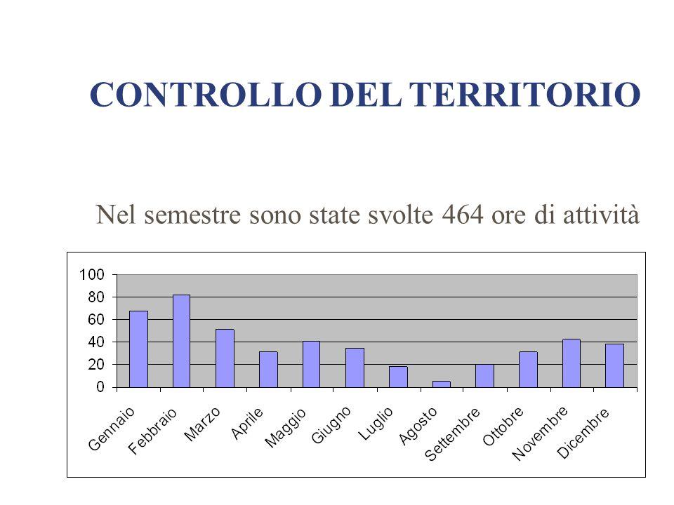 CONTROLLO DEL TERRITORIO Nel semestre sono state svolte 464 ore di attività